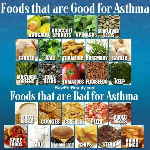 List Of Foods To Avoid When You Have Asthma