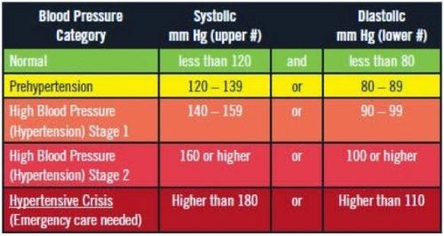 safe blood pressure levels