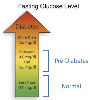 measure blood sugar