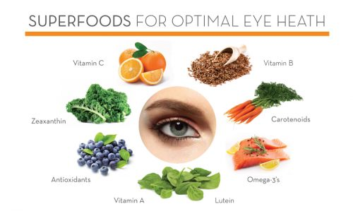 eye health foods