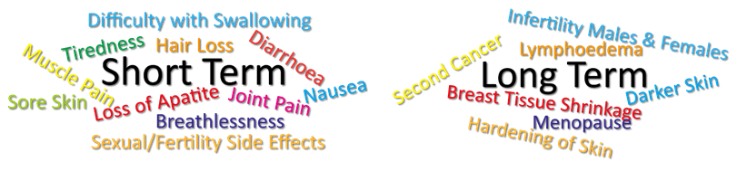 Symptoms of Radiation Exposure