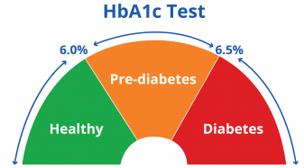 hba1c for diabetes diagnosis